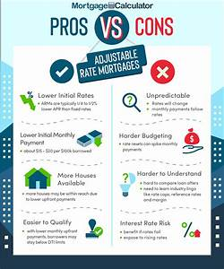 What Is adjustablerate mortgage