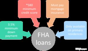 FHA Home Loan BG