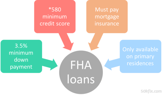 FHA Home Loan BG