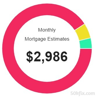 Monthly Mortgage Estimates